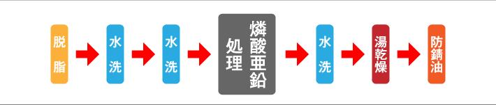 燐酸亜鉛処理の工程